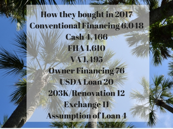 How they bought in 2017Conventional Financing 6,048Cash 4,466FHA 1,610VA 1,495Owner Financing 76USDA Loan 20203KRenovation 12Exchange 11Assumption of Loan 4