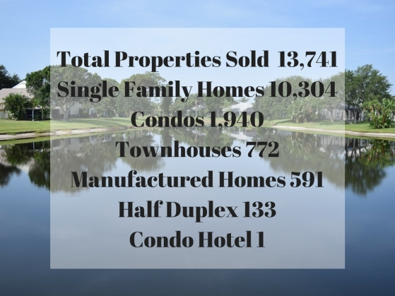 Total Properties Sold 13,741Single Family Homes 10,304Condos 1,940Townhouses 772Manufactured Homes 591Half Duplex 133CondoHotel 1