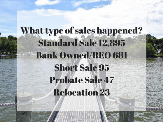 What type of sales happened_Standard Sale 12,895Bank OwnedREO 681Short Sale 95Probate Sale 47Relocation 23