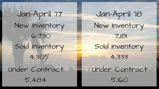 Jan-April comparison