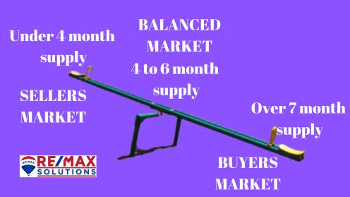 Under 4 month supply