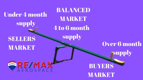Under 4 month supply (1)
