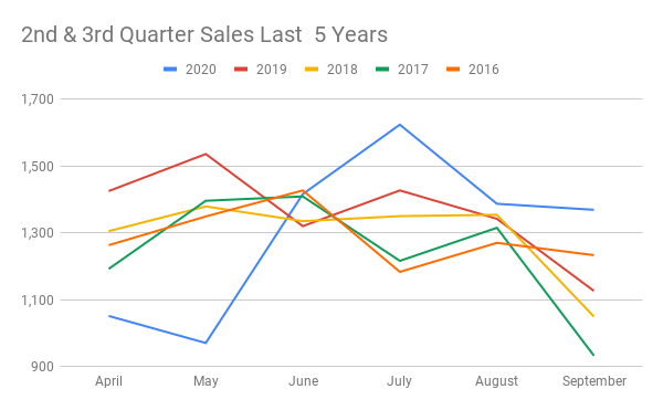Graph showing sales in Brevard April through September the last 5 years