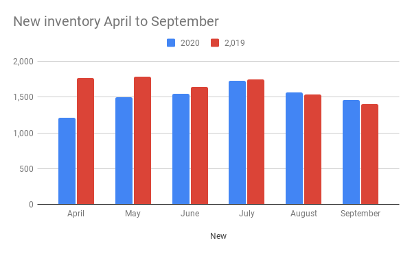 Graph comparing new inventory coming on the market April to September for 2020 & 2019