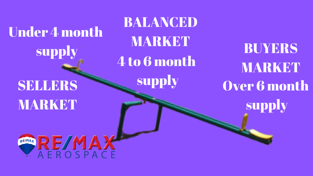 A see-saw to illustrate the real estate market. Sellers market under a 4 month supply. A buyers market over a 6 month supply. Balanced market is 4-6 months