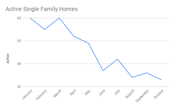 Graph of the active home sales in Cocoa Beach through October 2020