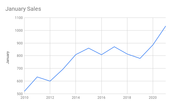 Graph showing the number of sales in Brevard County. Info was taken from the Space Coast Association of Realtors MLS on 2.6.2021