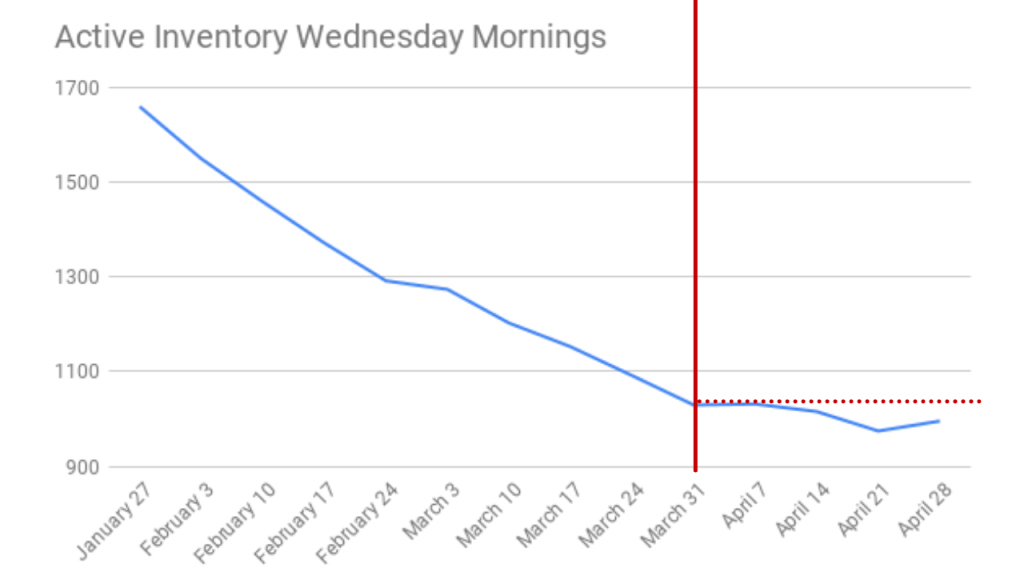 Graph showing active inventory in Brevard County since the end of January 2021. The figures are pulled every Wednesday morning around 7am.