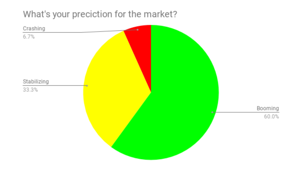 60% of the people who answered the poll believes we are at the beginning of a Boom. Less than 7% feel the market is about to crash.