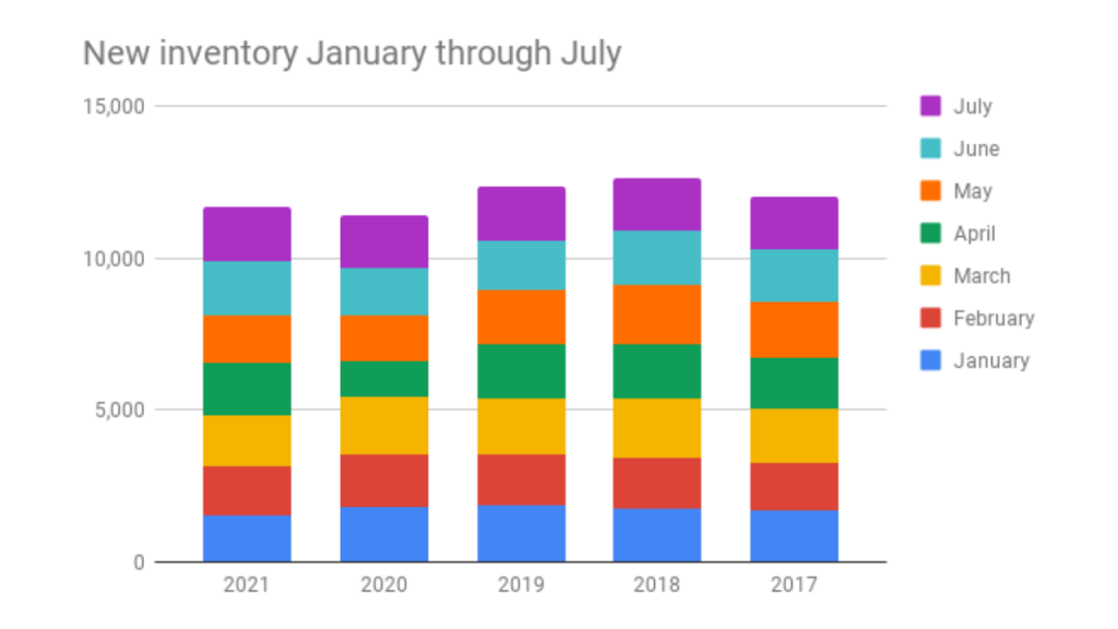 Graph showing the total number of new inventory coming on the market from 2017-2021