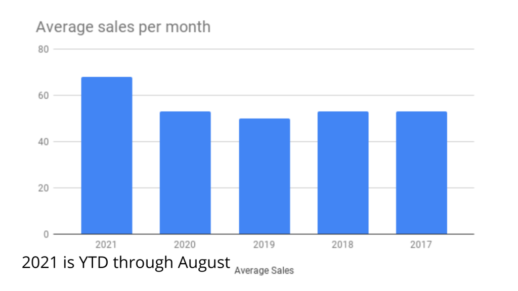 chart showing average condo sales per month in Cocoa Beach and Cape Canaveral.