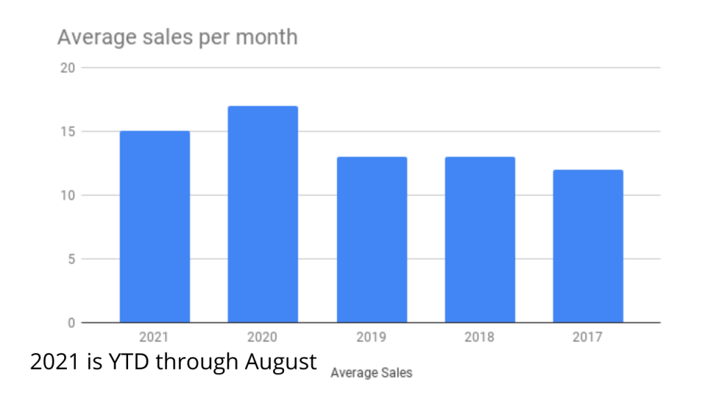chart showing average home sales per month in Cocoa Beach
