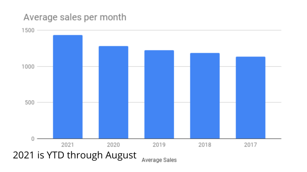 graph comparing the sales in brevard county since 2017. this is the average closing per month.